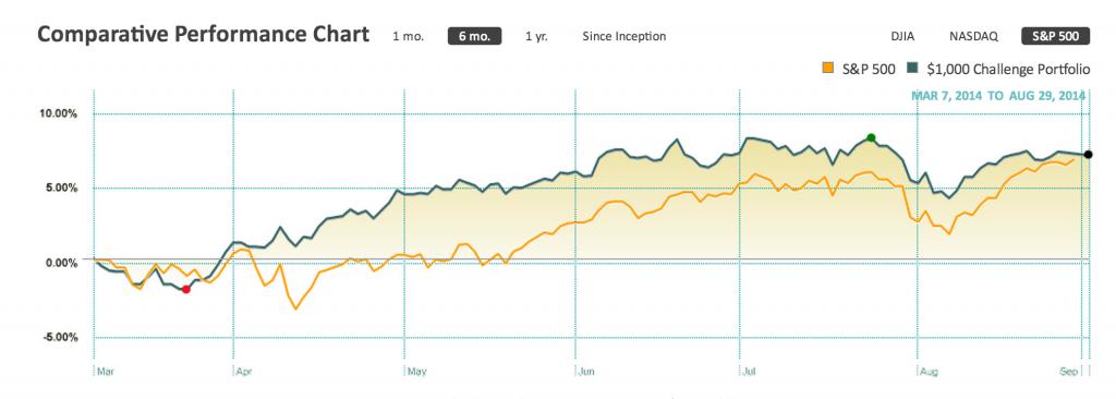investment portfolio S&P Comparison