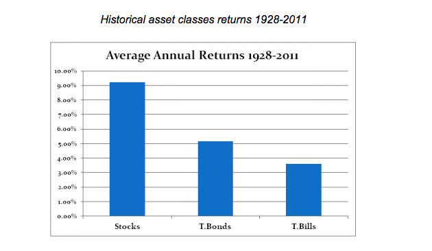 investing returns