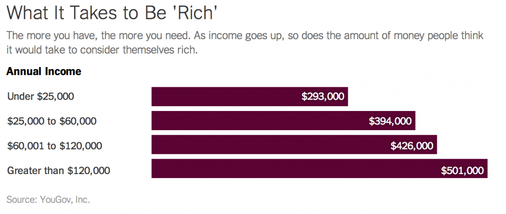 what it takes to be wealthy